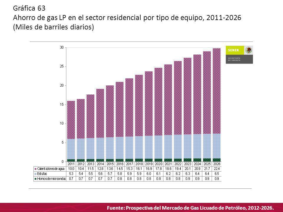 Fuente: Prospectiva del Mercado de Gas Licuado de Petróleo, 2012-2026. Gráfica 63 Ahorro de gas LP en el sector residencial por tipo de equipo, 2011-2