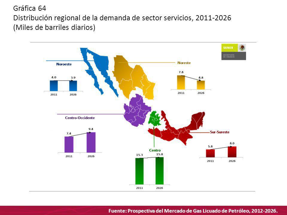 Fuente: Prospectiva del Mercado de Gas Licuado de Petróleo, 2012-2026. Gráfica 64 Distribución regional de la demanda de sector servicios, 2011-2026 (