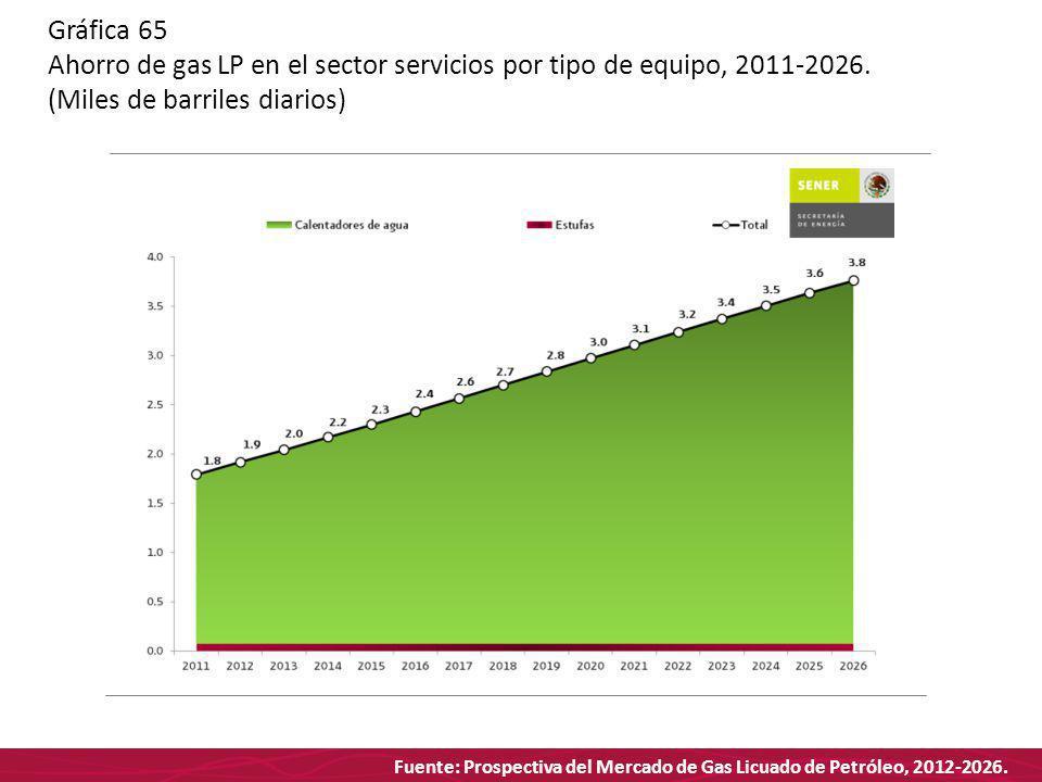 Fuente: Prospectiva del Mercado de Gas Licuado de Petróleo, 2012-2026. Gráfica 65 Ahorro de gas LP en el sector servicios por tipo de equipo, 2011-202