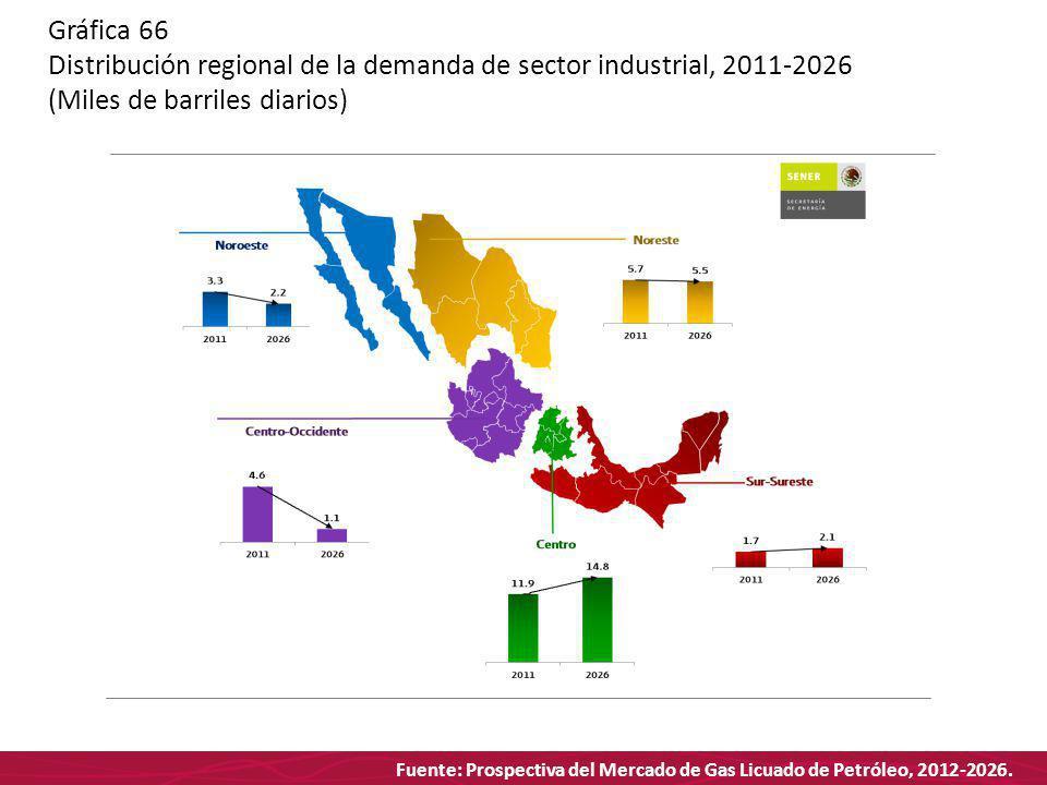 Fuente: Prospectiva del Mercado de Gas Licuado de Petróleo, 2012-2026. Gráfica 66 Distribución regional de la demanda de sector industrial, 2011-2026