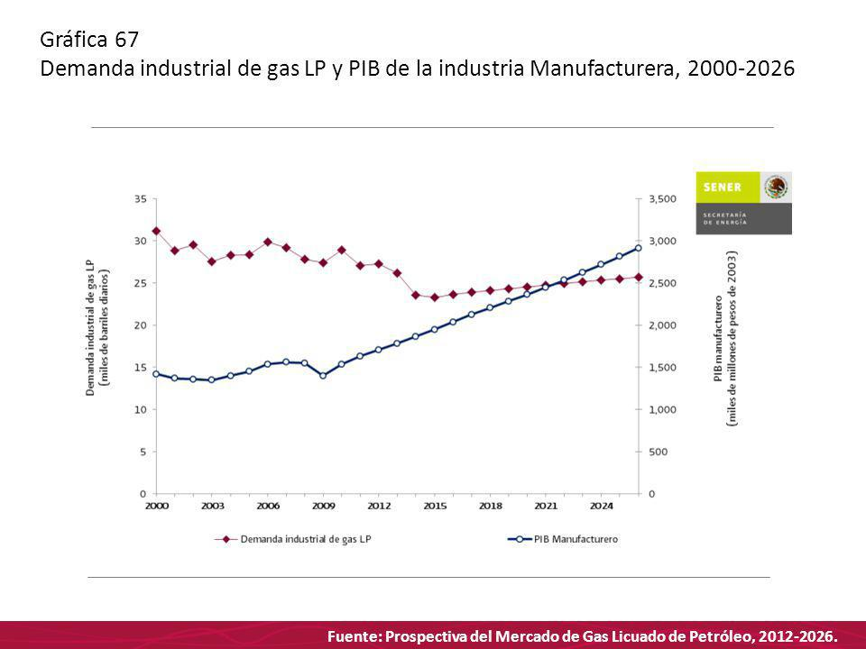Fuente: Prospectiva del Mercado de Gas Licuado de Petróleo, 2012-2026. Gráfica 67 Demanda industrial de gas LP y PIB de la industria Manufacturera, 20