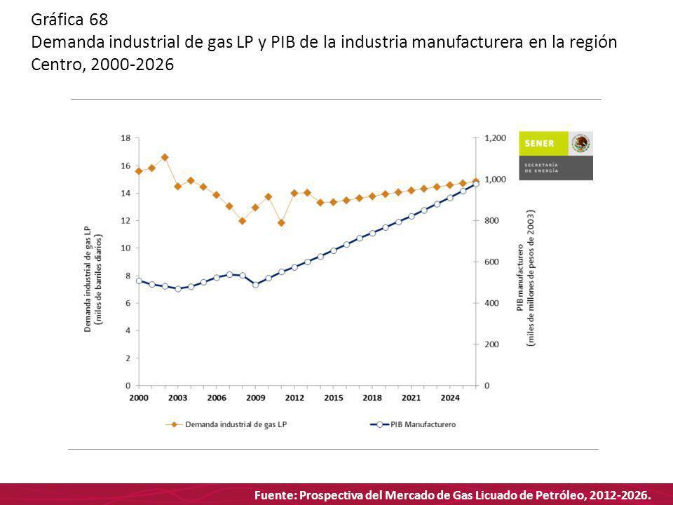 Fuente: Prospectiva del Mercado de Gas Licuado de Petróleo, 2012-2026. Gráfica 68 Demanda industrial de gas LP y PIB de la industria manufacturera en