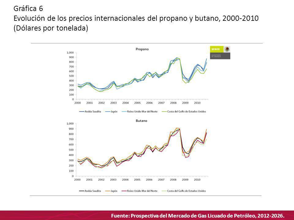 Fuente: Prospectiva del Mercado de Gas Licuado de Petróleo, 2012-2026. Gráfica 6 Evolución de los precios internacionales del propano y butano, 2000-2