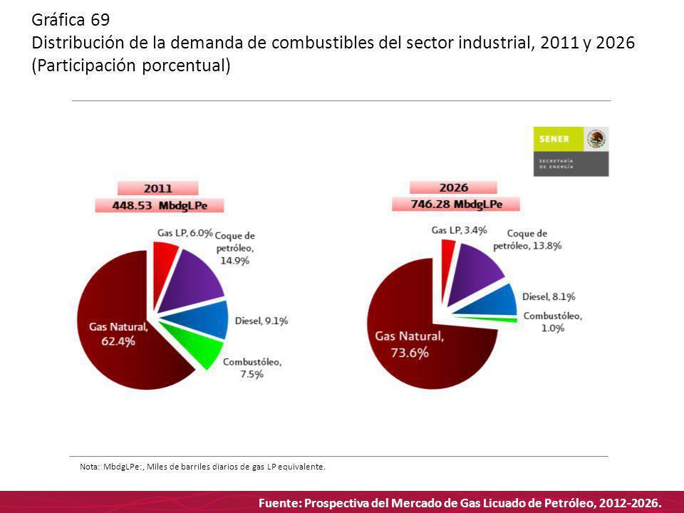 Fuente: Prospectiva del Mercado de Gas Licuado de Petróleo, 2012-2026. Gráfica 69 Distribución de la demanda de combustibles del sector industrial, 20