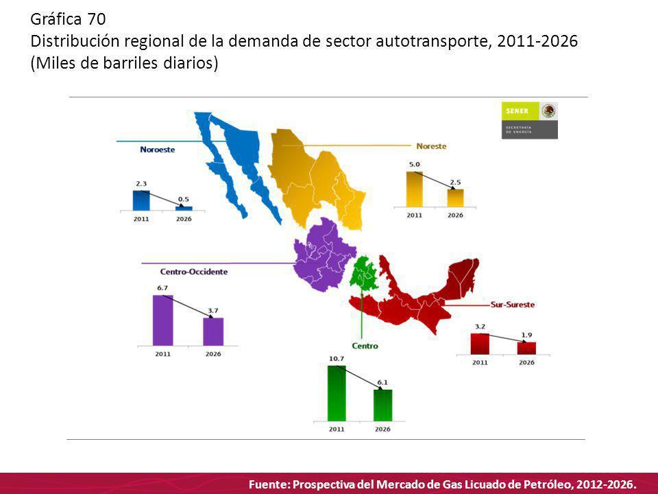 Fuente: Prospectiva del Mercado de Gas Licuado de Petróleo, 2012-2026. Gráfica 70 Distribución regional de la demanda de sector autotransporte, 2011-2