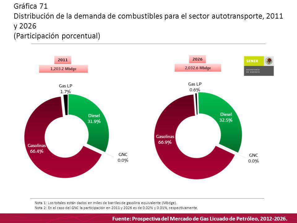 Fuente: Prospectiva del Mercado de Gas Licuado de Petróleo, 2012-2026. Gráfica 71 Distribución de la demanda de combustibles para el sector autotransp