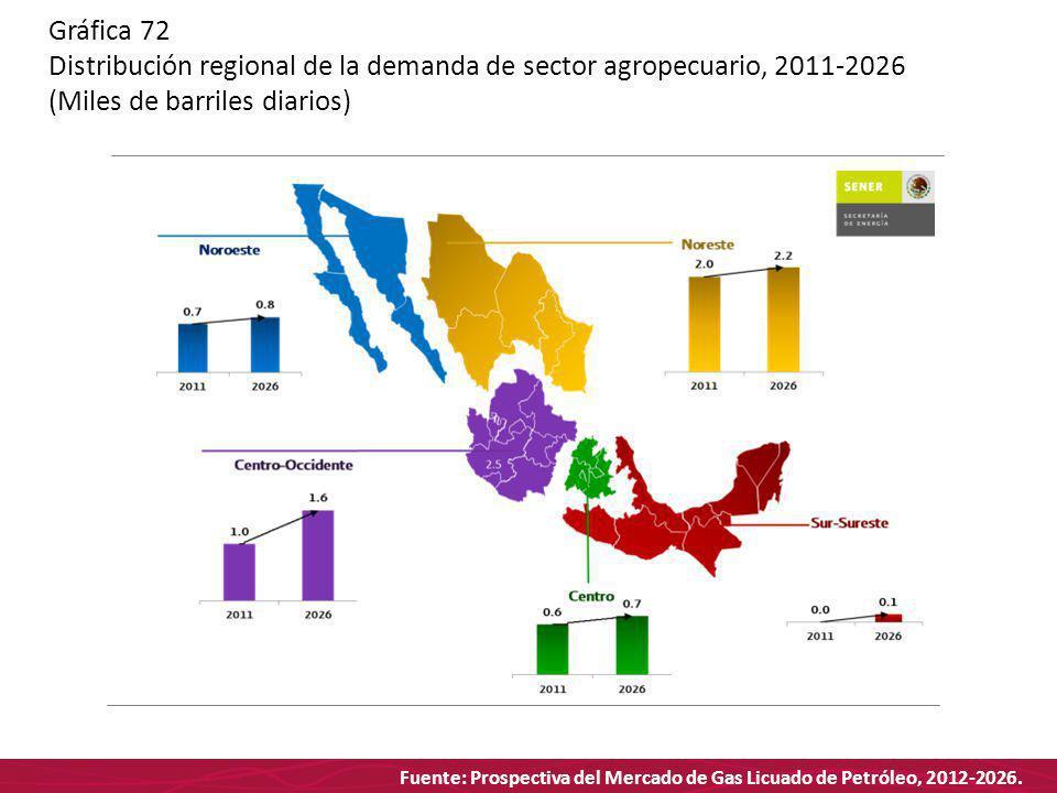 Fuente: Prospectiva del Mercado de Gas Licuado de Petróleo, 2012-2026. Gráfica 72 Distribución regional de la demanda de sector agropecuario, 2011-202
