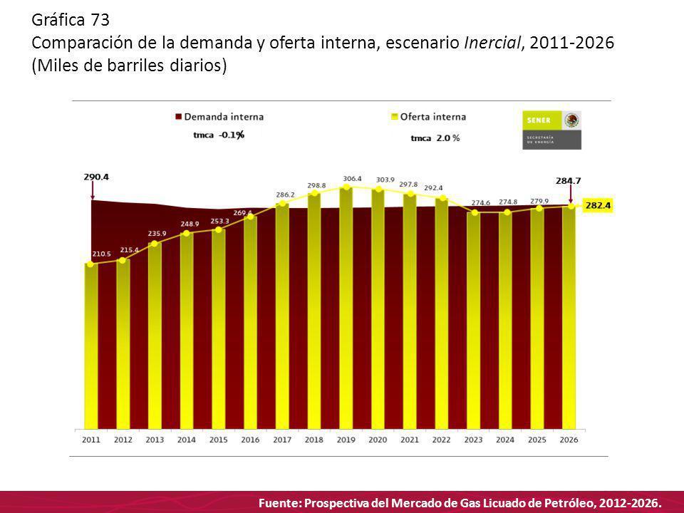 Fuente: Prospectiva del Mercado de Gas Licuado de Petróleo, 2012-2026. Gráfica 73 Comparación de la demanda y oferta interna, escenario Inercial, 2011