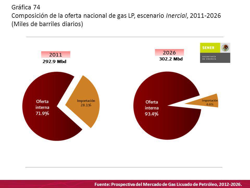 Fuente: Prospectiva del Mercado de Gas Licuado de Petróleo, 2012-2026. Gráfica 74 Composición de la oferta nacional de gas LP, escenario Inercial, 201