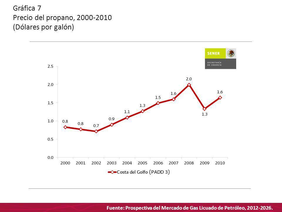 Fuente: Prospectiva del Mercado de Gas Licuado de Petróleo, 2012-2026. Gráfica 7 Precio del propano, 2000-2010 (Dólares por galón)