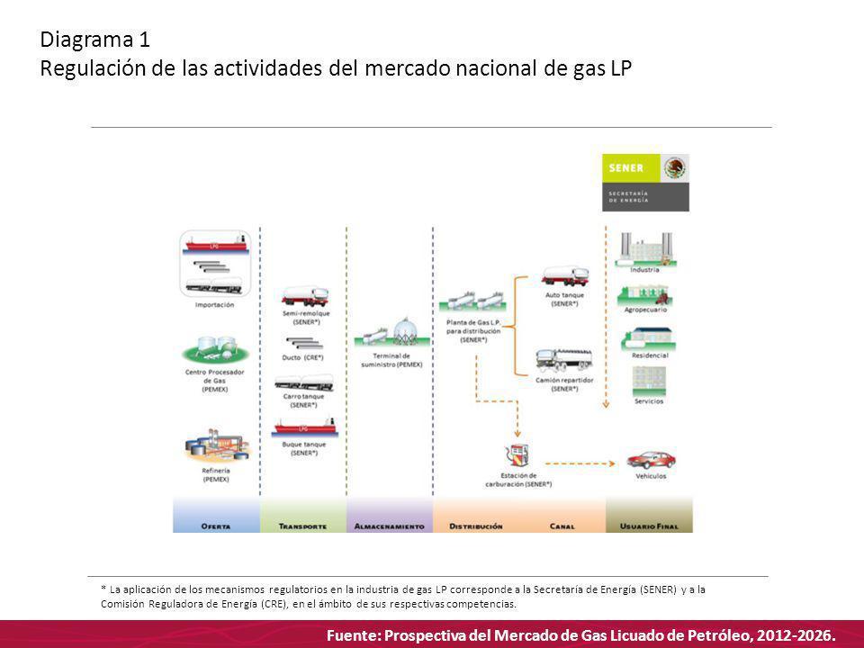 Fuente: Prospectiva del Mercado de Gas Licuado de Petróleo, 2012-2026. Diagrama 1 Regulación de las actividades del mercado nacional de gas LP * La ap