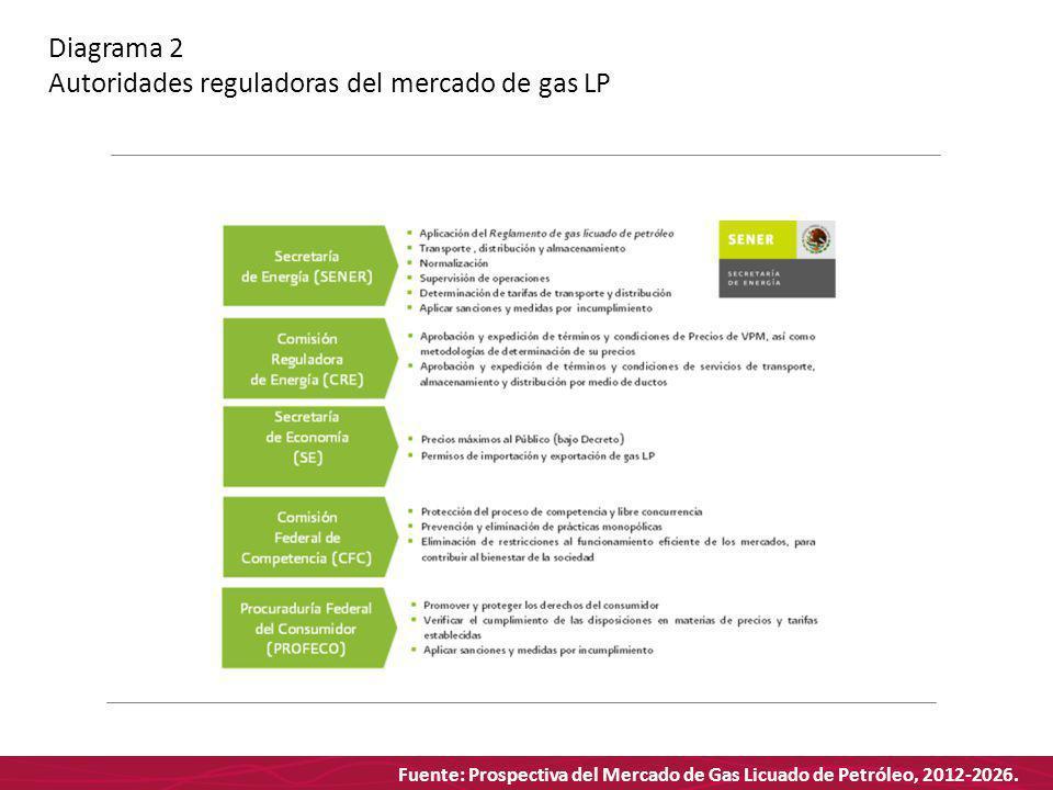 Fuente: Prospectiva del Mercado de Gas Licuado de Petróleo, 2012-2026. Diagrama 2 Autoridades reguladoras del mercado de gas LP