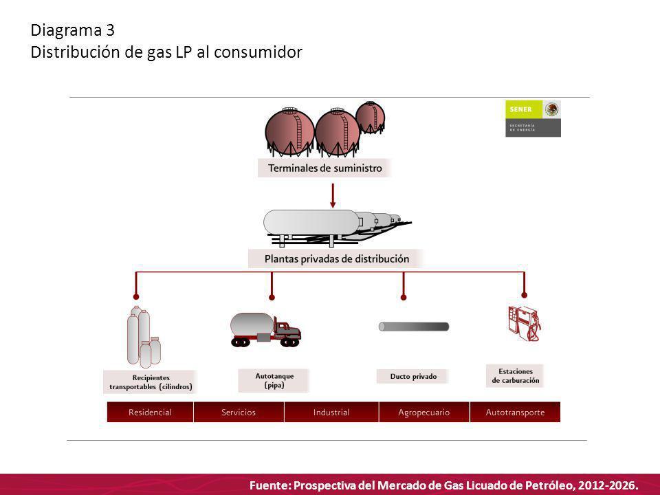 Fuente: Prospectiva del Mercado de Gas Licuado de Petróleo, 2012-2026. Diagrama 3 Distribución de gas LP al consumidor