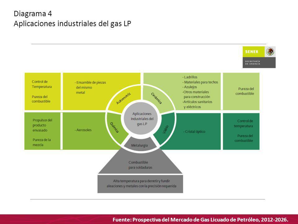 Fuente: Prospectiva del Mercado de Gas Licuado de Petróleo, 2012-2026. Diagrama 4 Aplicaciones industriales del gas LP