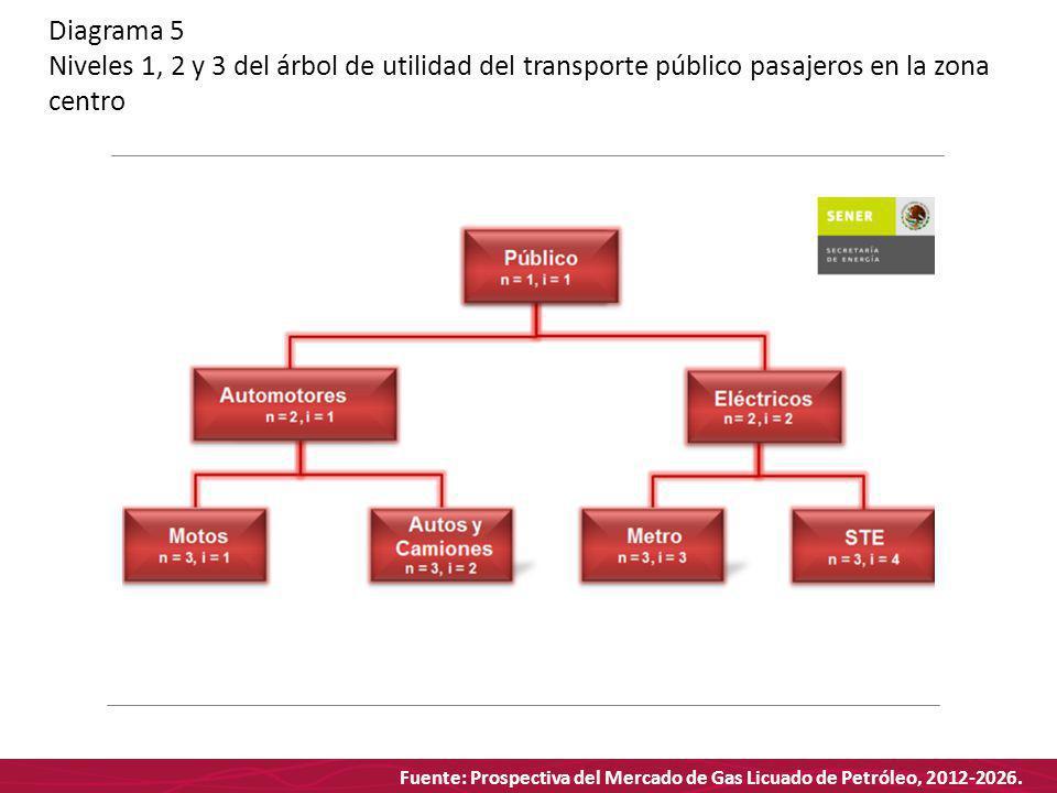 Fuente: Prospectiva del Mercado de Gas Licuado de Petróleo, 2012-2026. Diagrama 5 Niveles 1, 2 y 3 del árbol de utilidad del transporte público pasaje