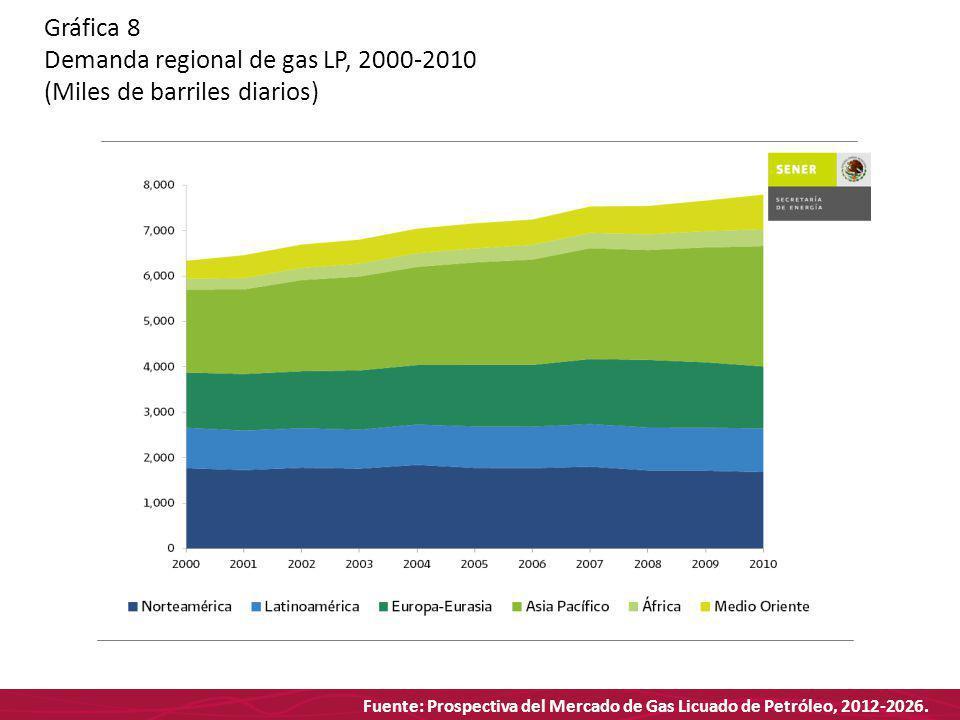 Fuente: Prospectiva del Mercado de Gas Licuado de Petróleo, 2012-2026. Gráfica 8 Demanda regional de gas LP, 2000-2010 (Miles de barriles diarios)