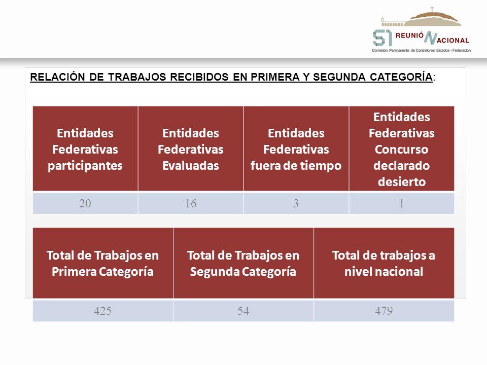RELACIÓN DE TRABAJOS RECIBIDOS EN PRIMERA Y SEGUNDA CATEGORÍA: Entidades Federativas participantes Entidades Federativas Evaluadas Entidades Federativ