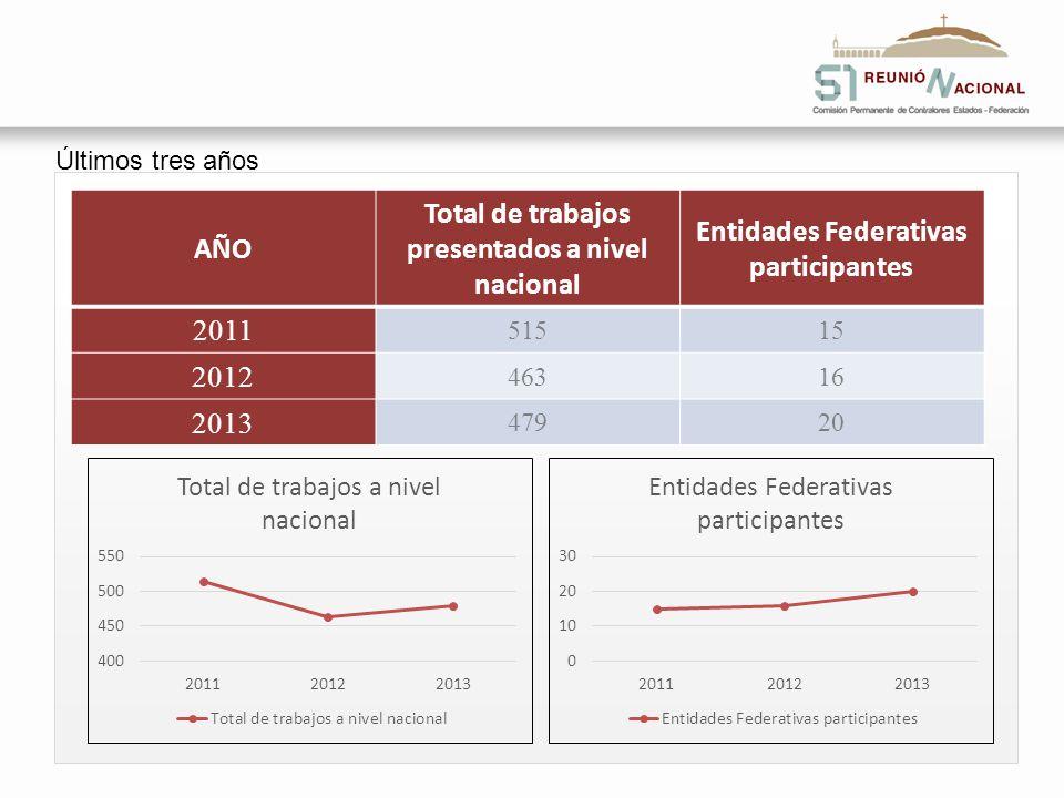 Últimos tres años AÑO Total de trabajos presentados a nivel nacional Entidades Federativas participantes 2011 51515 2012 46316 2013 47920