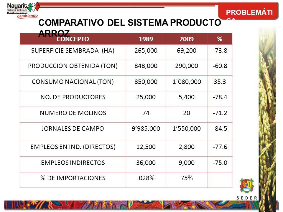 COMERCIALIZADORPRECIO DE COMPRA $/Ton.