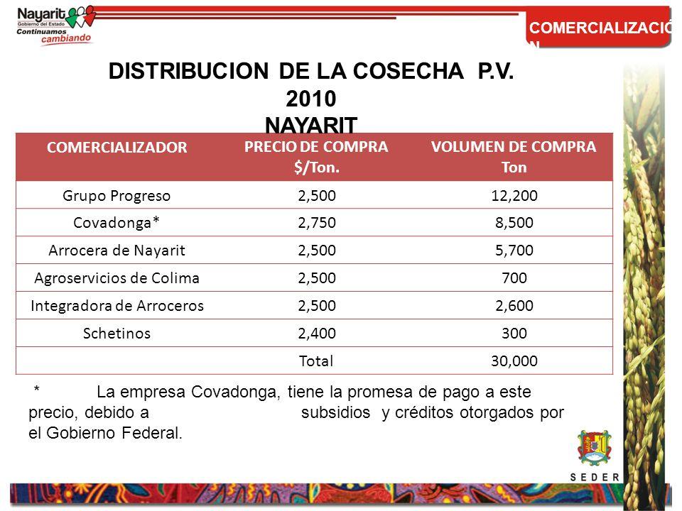 COMPORTAMIENTO DEL PRECIO MEDIO RURAL 1995-2010 COMERCIALIZACION