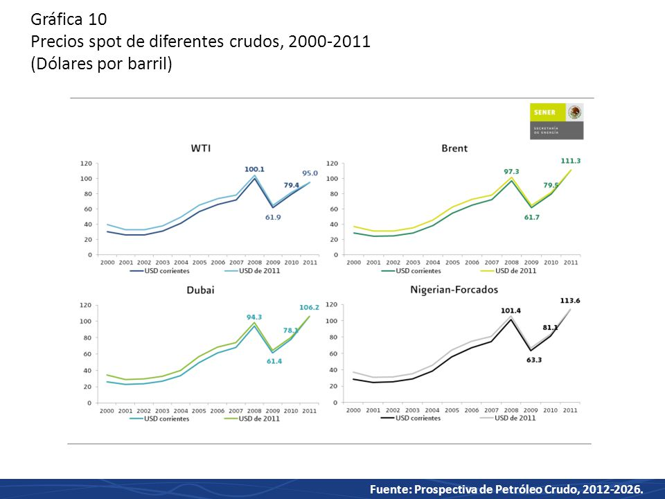 Fuente: Prospectiva de Petróleo Crudo, 2012-2026.