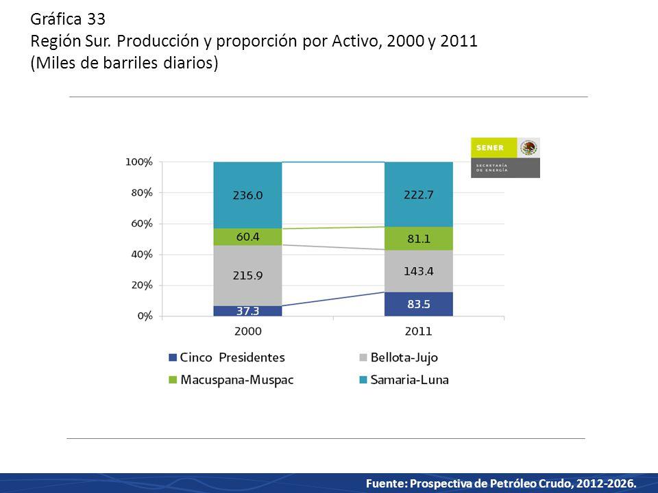 Fuente: Prospectiva de Petróleo Crudo, 2012-2026.Gráfica 33 Región Sur.