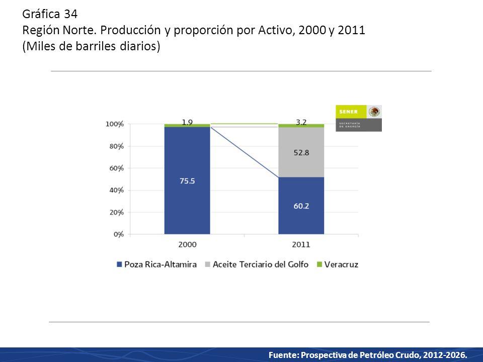 Fuente: Prospectiva de Petróleo Crudo, 2012-2026.Gráfica 34 Región Norte.
