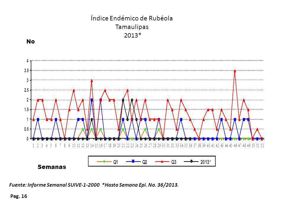 Pag. 16 Índice Endémico de Rubéola Tamaulipas 2013* Fuente: Informe Semanal SUIVE-1-2000 *Hasta Semana Epi. No. 36/2013. Semanas No.
