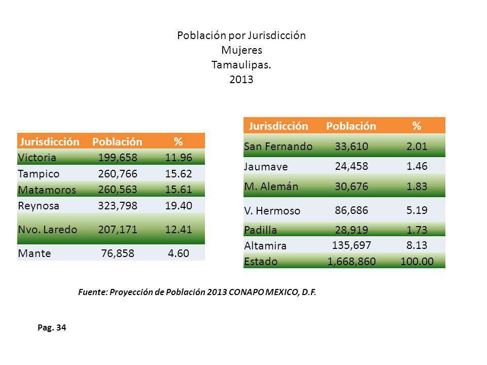 Pag.34 Población por Jurisdicción Mujeres Tamaulipas.