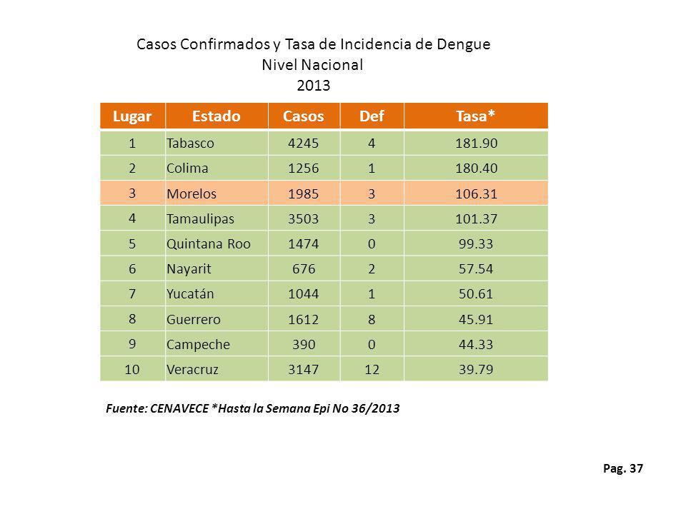 Pag. 37 Fuente: CENAVECE *Hasta la Semana Epi No 36/2013 Casos Confirmados y Tasa de Incidencia de Dengue Nivel Nacional 2013 LugarEstadoCasosDefTasa*