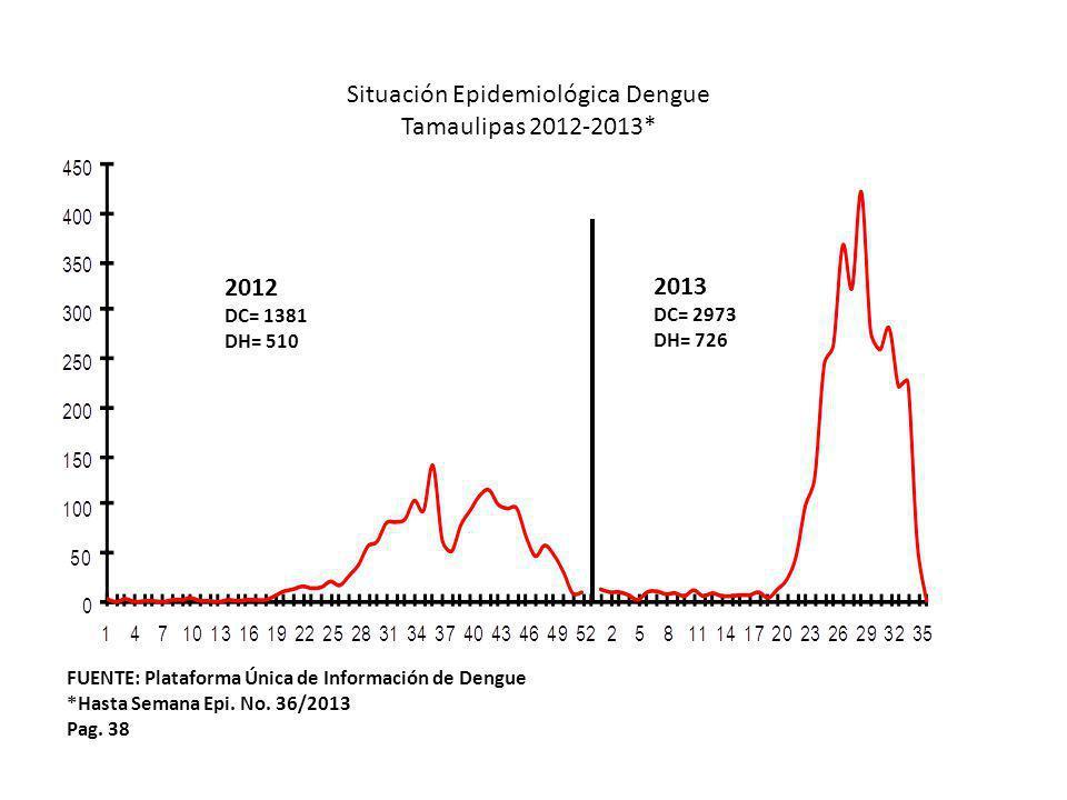 Pag. 38 Situación Epidemiológica Dengue Tamaulipas 2012-2013* FUENTE: Plataforma Única de Información de Dengue *Hasta Semana Epi. No. 36/2013 2012 DC