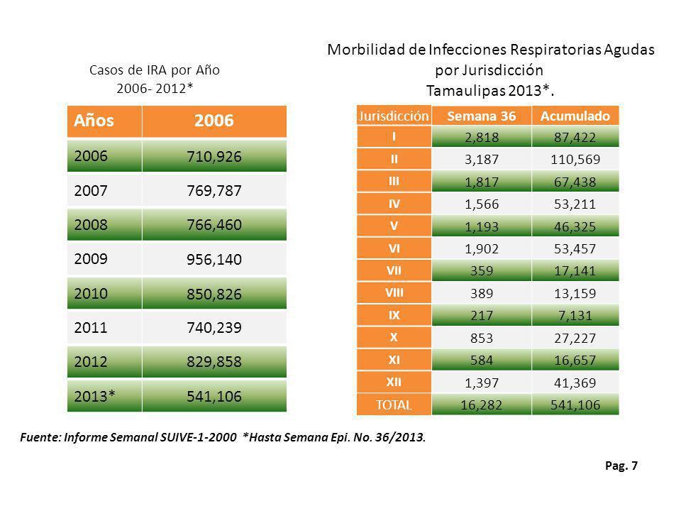 Pag.7 Morbilidad de Infecciones Respiratorias Agudas por Jurisdicción Tamaulipas 2013*.