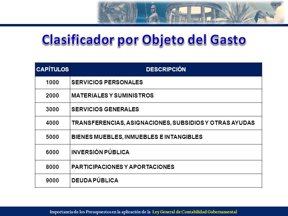 Importancia de los Presupuestos en la aplicación de la Ley General de Contabilidad Gubernamental CAPÍTULOSDESCRIPCIÓN 1000SERVICIOS PERSONALES 2000MAT