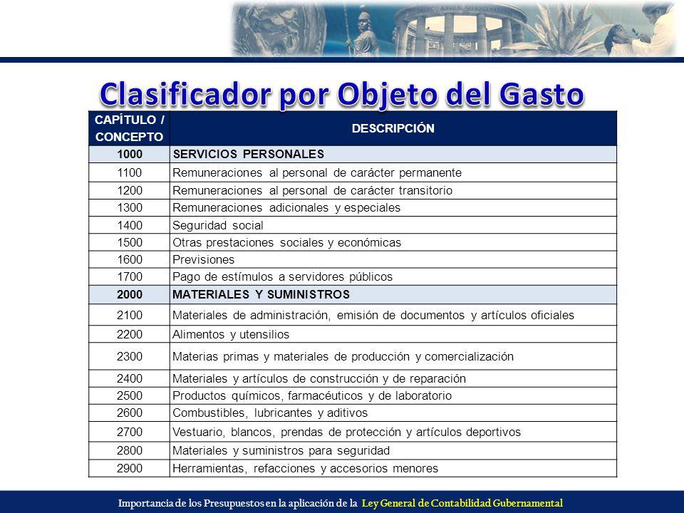 Importancia de los Presupuestos en la aplicación de la Ley General de Contabilidad Gubernamental CAPÍTULO / CONCEPTO DESCRIPCIÓN 1000SERVICIOS PERSONA