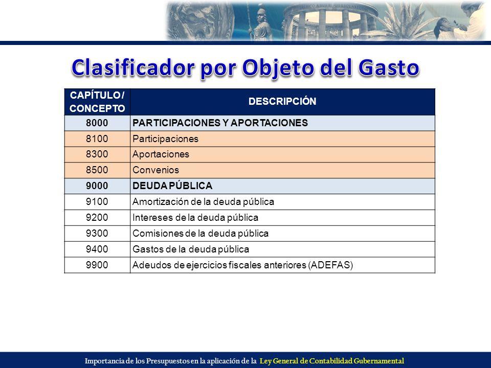 Importancia de los Presupuestos en la aplicación de la Ley General de Contabilidad Gubernamental CAPÍTULO / CONCEPTO DESCRIPCIÓN 8000PARTICIPACIONES Y