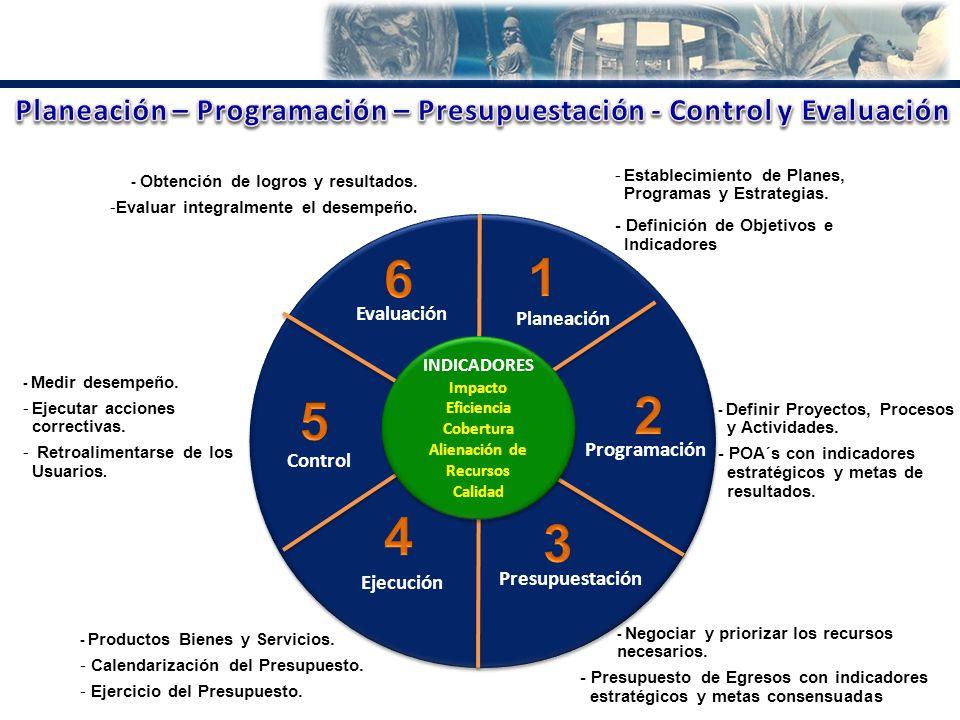 Evaluación Planeación Programación Presupuestación Ejecución Control -Establecimiento de Planes, Programas y Estrategias. - Definición de Objetivos e