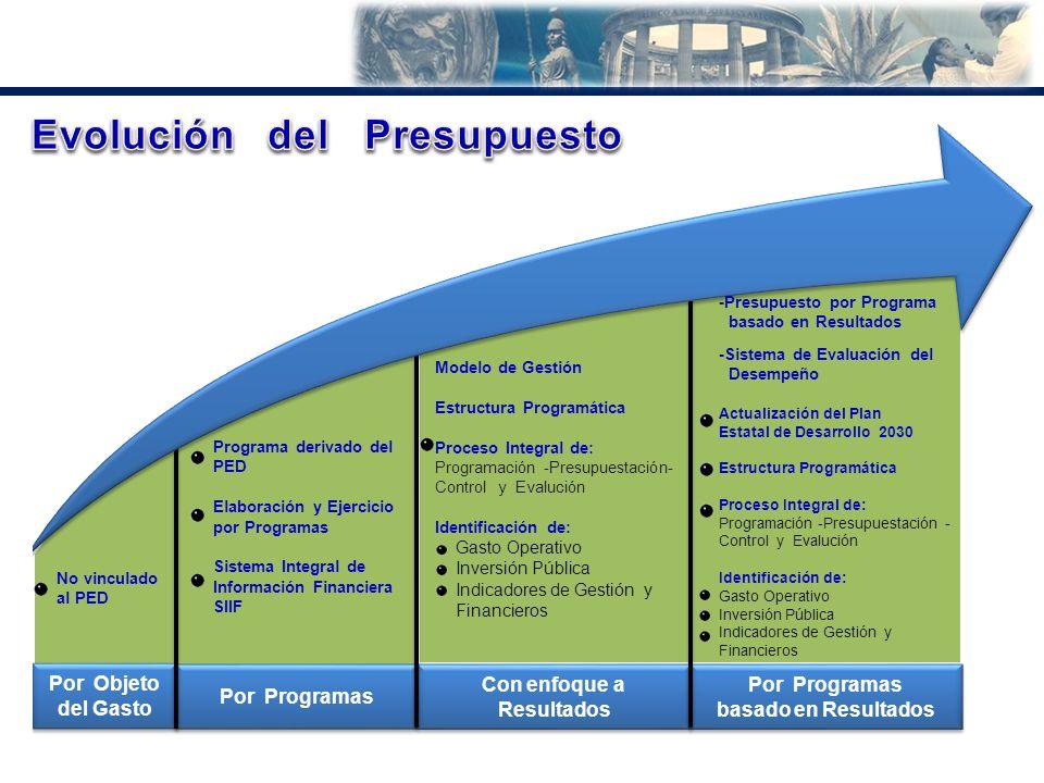 Por Objeto del Gasto Por Programas Con enfoque a Resultados No vinculado al PED Programa derivado del PED Elaboración y Ejercicio por Programas Sistem