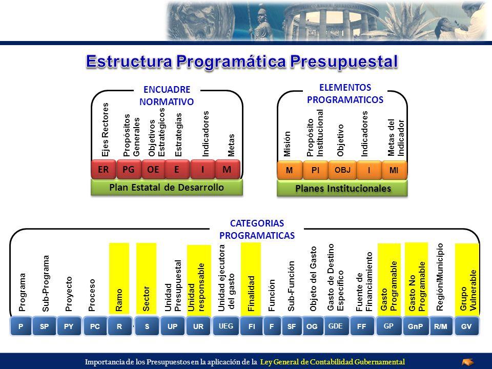 Importancia de los Presupuestos en la aplicación de la Ley General de Contabilidad Gubernamental CATEGORIAS PROGRAMATICAS Plan Estatal de Desarrollo E