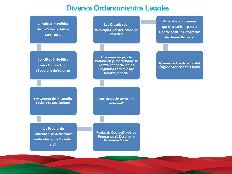 Diversos Ordenamientos Legales Constitución Política de los Estados Unidos Mexicanos Constitución Política para el Estado Libre y Soberano de Veracruz