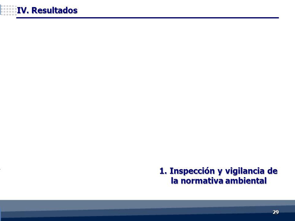 1. Inspección y vigilancia de la normativa ambiental IV. Resultados 2929