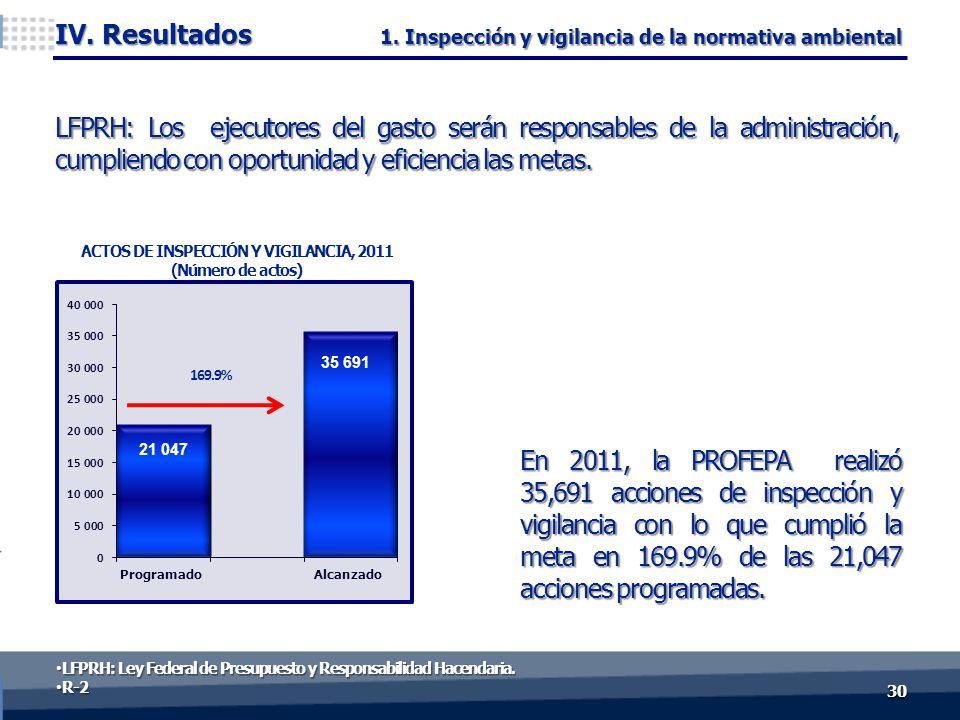 LFPRH: Los ejecutores del gasto serán responsables de la administración, cumpliendo con oportunidad y eficiencia las metas. 3030 IV. Resultados ACTOS