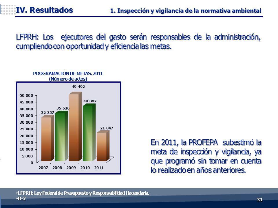 LFPRH: Los ejecutores del gasto serán responsables de la administración, cumpliendo con oportunidad y eficiencia las metas.