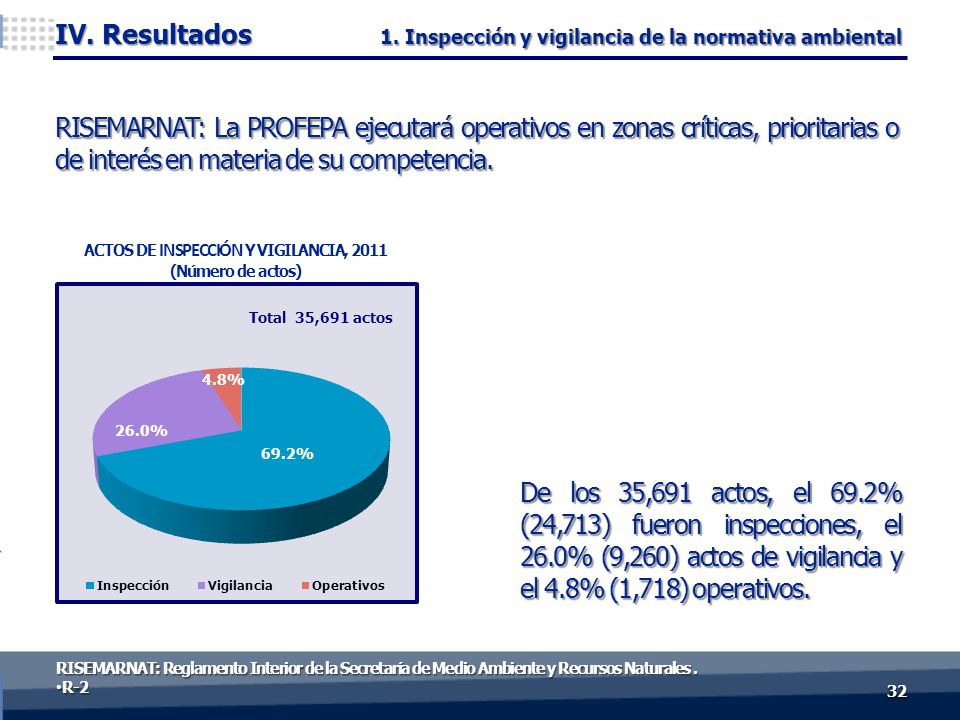 De los 35,691 actos, el 69.2% (24,713) fueron inspecciones, el 26.0% (9,260) actos de vigilancia y el 4.8% (1,718) operativos. 3232 IV. Resultados ACT