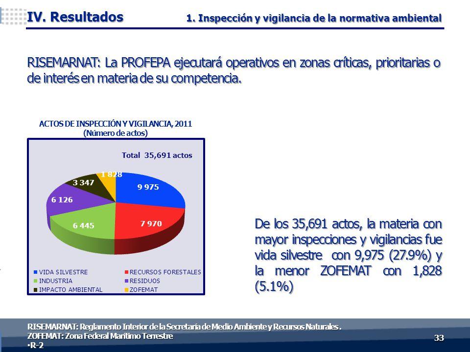 De los 35,691 actos, la materia con mayor inspecciones y vigilancias fue vida silvestre con 9,975 (27.9%) y la menor ZOFEMAT con 1,828 (5.1%) 3333 IV.