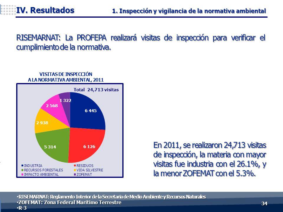 En 2011, se realizaron 24,713 visitas de inspección, la materia con mayor visitas fue industria con el 26.1%, y la menor ZOFEMAT con el 5.3%.