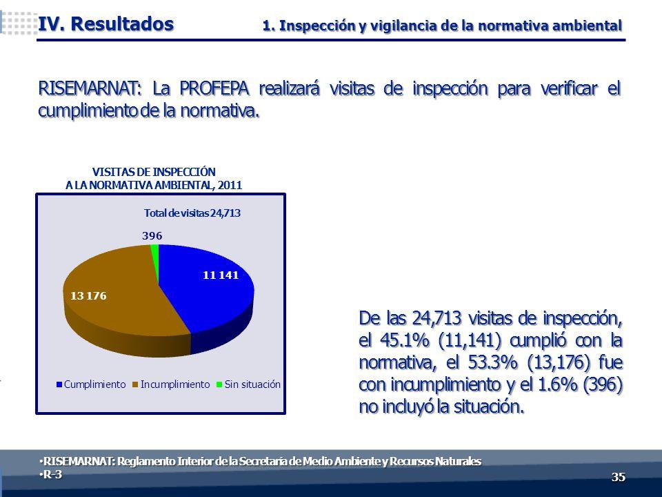De las 24,713 visitas de inspección, el 45.1% (11,141) cumplió con la normativa, el 53.3% (13,176) fue con incumplimiento y el 1.6% (396) no incluyó l