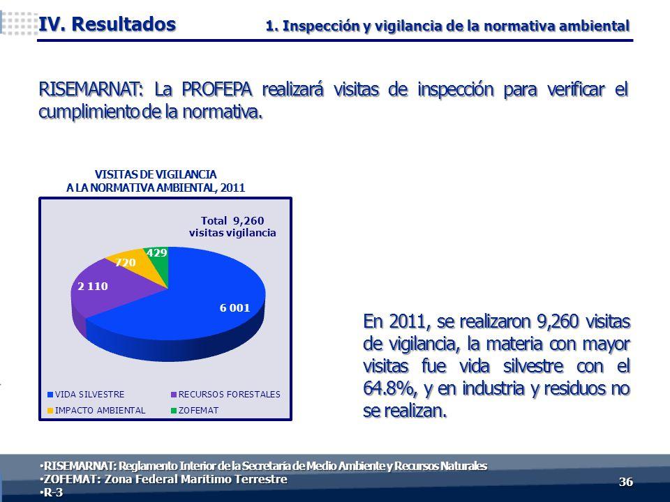 En 2011, se realizaron 9,260 visitas de vigilancia, la materia con mayor visitas fue vida silvestre con el 64.8%, y en industria y residuos no se realizan.