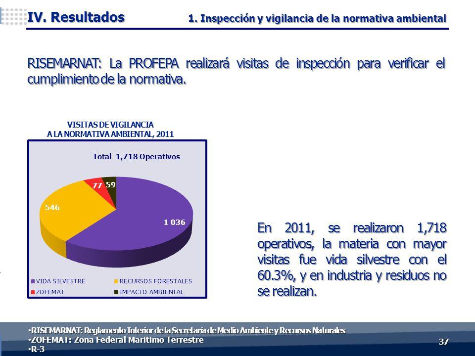 En 2011, se realizaron 1,718 operativos, la materia con mayor visitas fue vida silvestre con el 60.3%, y en industria y residuos no se realizan.
