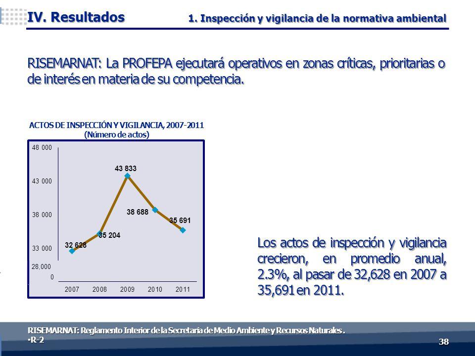 3838 IV. Resultados ACTOS DE INSPECCIÓN Y VIGILANCIA, 2007-2011 (Número de actos) RISEMARNAT: La PROFEPA ejecutará operativos en zonas críticas, prior