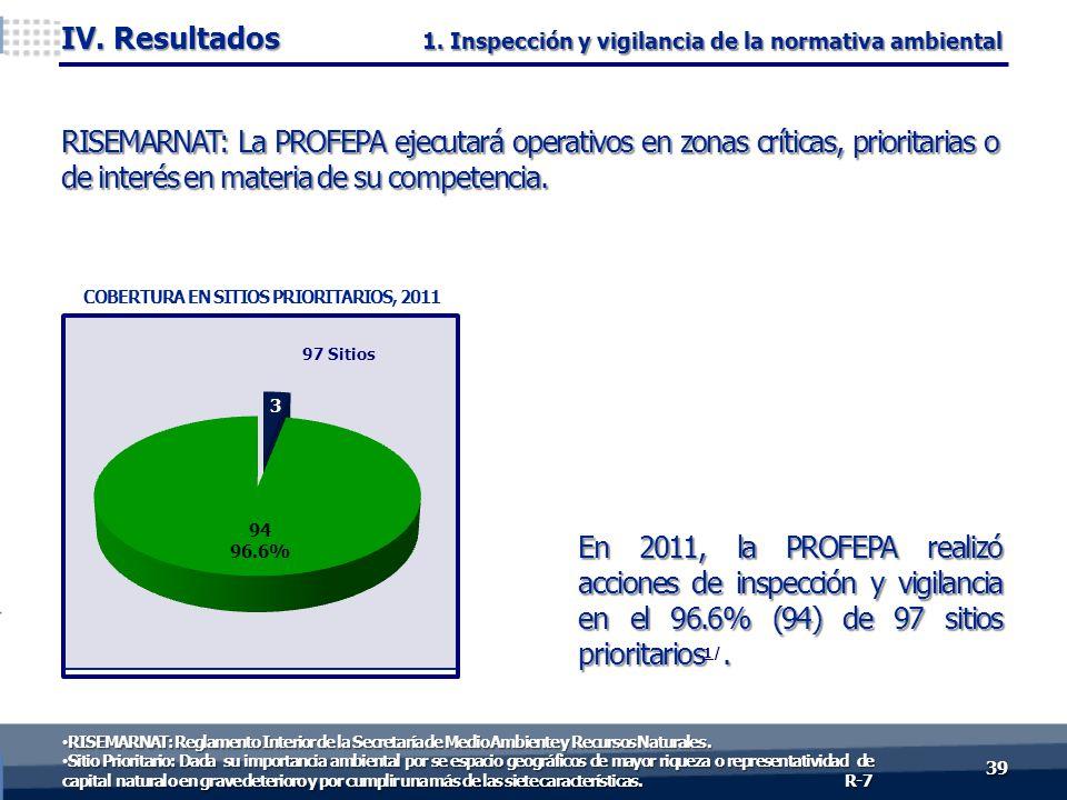 En 2011, la PROFEPA realizó acciones de inspección y vigilancia en el 96.6% (94) de 97 sitios prioritarios 1/. RISEMARNAT: La PROFEPA ejecutará operat